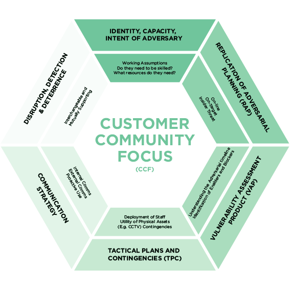customer community focus diagram
